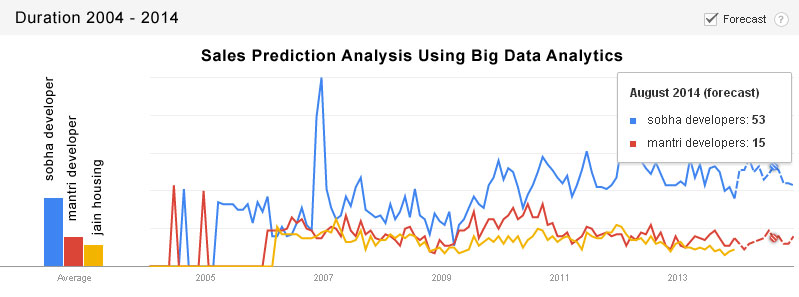 sales-prediction-analysis