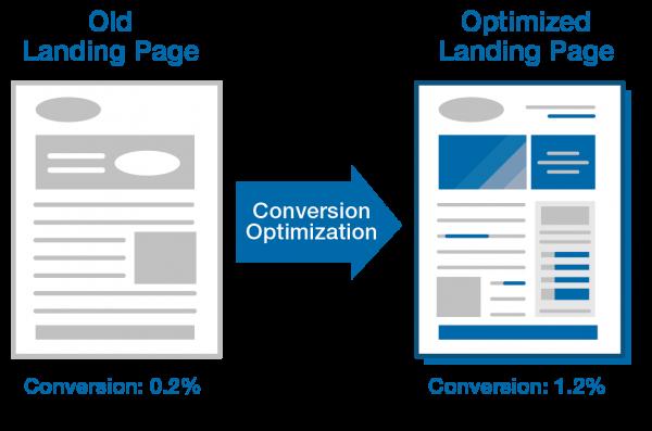landing-pages-optimization