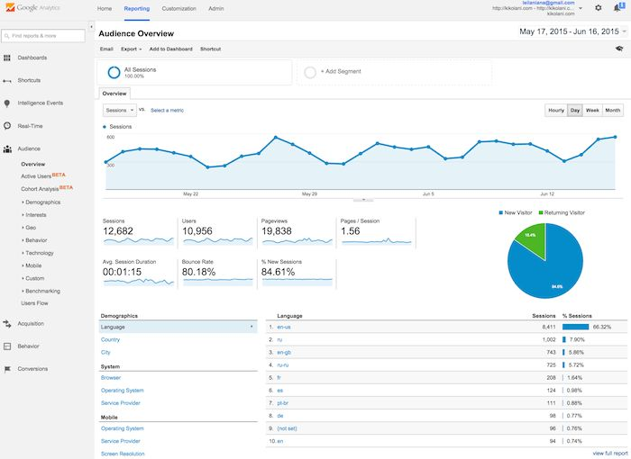 optimize-using-google-analytics