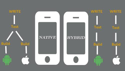 native-and-hybrid