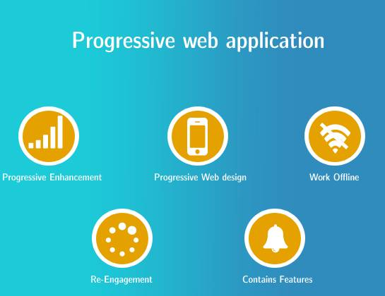 Getting to know About Progressive Web Applications and its Future
