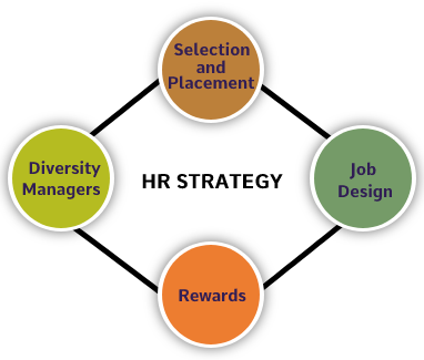 strategic-hr-management