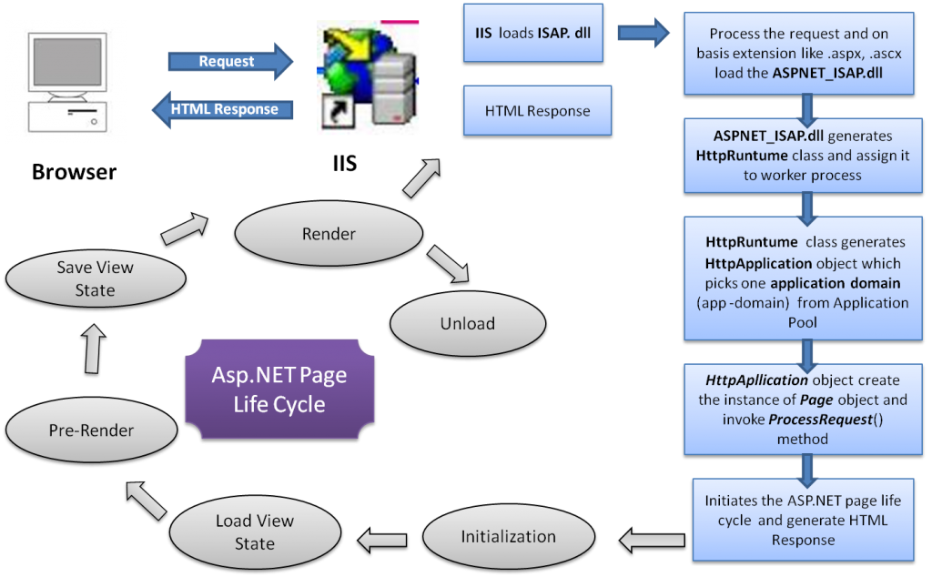 asp.net-life-cycle