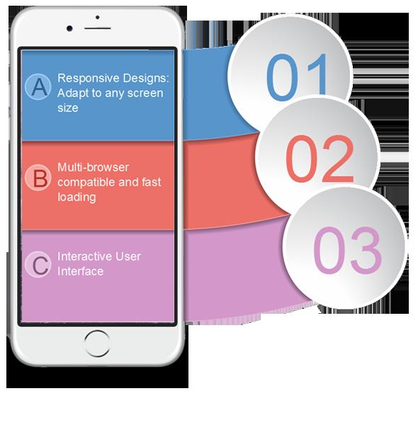 benefits-of-cms-website-development