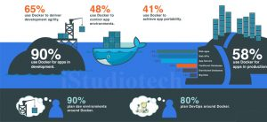 How docker helps developers to develop application fast and makes developers life easy
