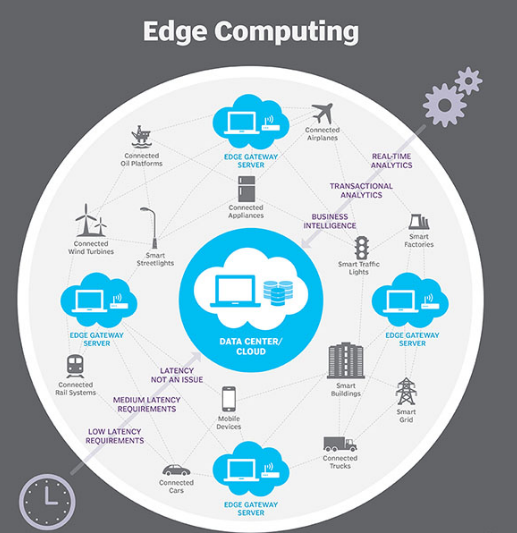 egde-computing-workflow