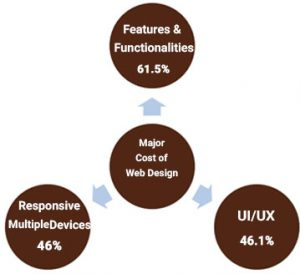 factors deciding web design cost