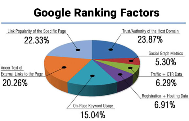 google-ranking-factors-1