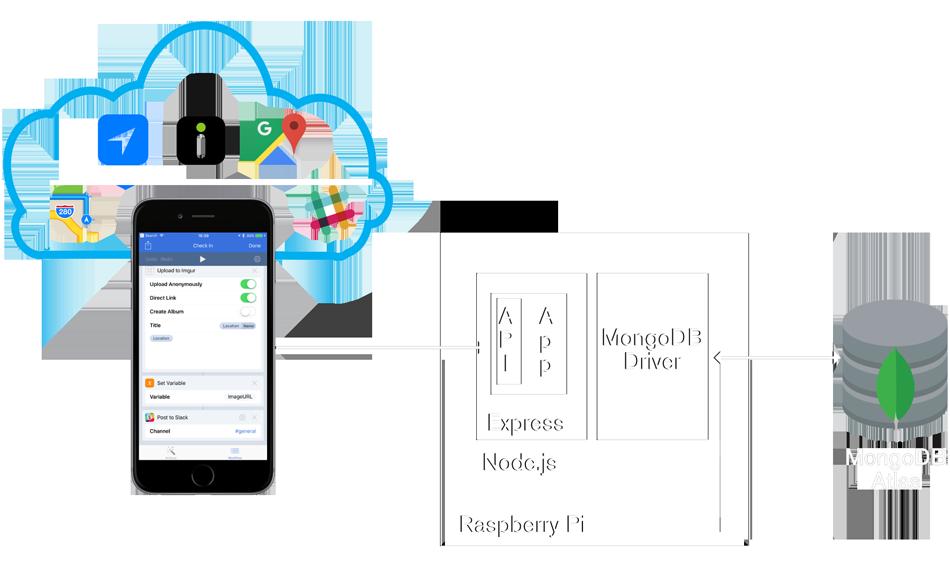mongodb-workflow