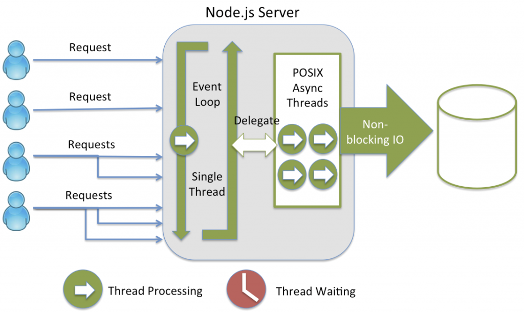 nodejsprocessingmodel