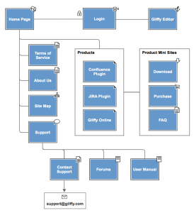 page-routing