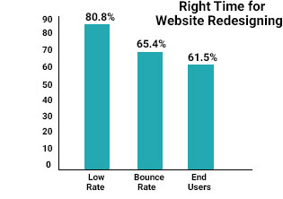 time-for-website-redesigning