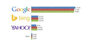 YAHOO DROPS 10% OF TOTAL MARKET SHARE IN SEARCH