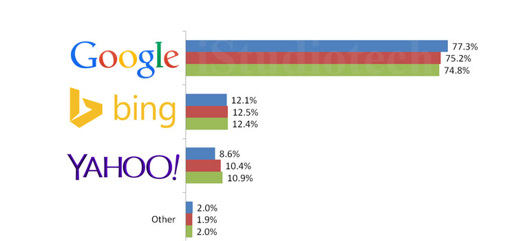 yyahoo drops 10 of total market share insearch