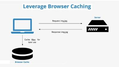 Browser Cache Policy - iStudio Technologies