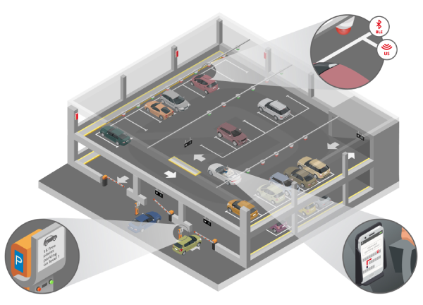 IOT - Smart Parking - iStudio Technologies