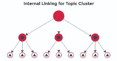 Auditing Internal Links