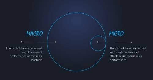 Difference between Macro and Micro UX
